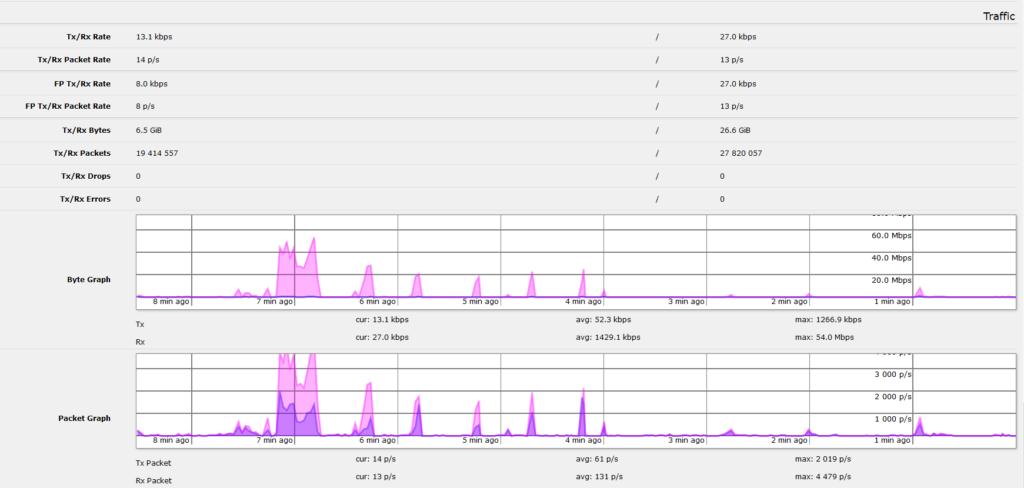Traffic statistics of WiFi uplink